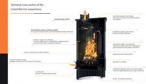 poêle à bois masterflamm schéma technique
